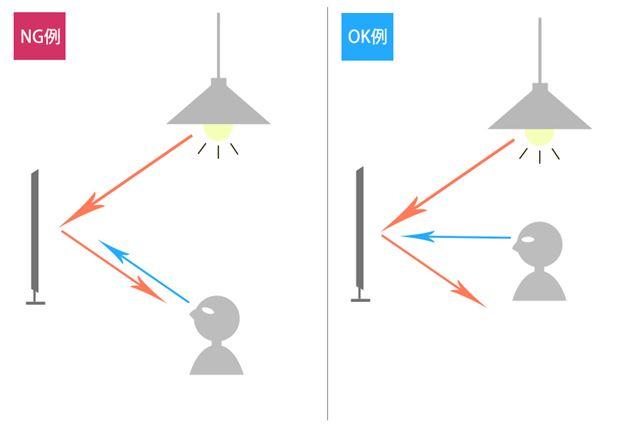 視聴者が画面を見上げないように、設置位置と視聴位置を工夫しよう
