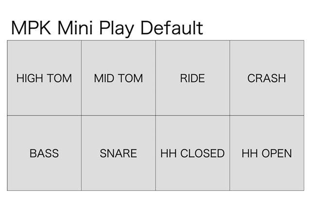 MPK Mini Playのレイアウトはこんな感じ。上の基本割り当て図と比べると、いろいろと足りていません