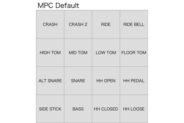 MPCのパッドレイアウトは自在に変更できますが、デフォルト割り当て的なものとしてはこんな感じです