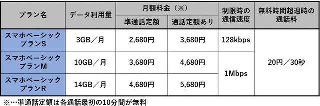 ワイモバイルのスマートフォン向け料金プラン(7月17日現在)