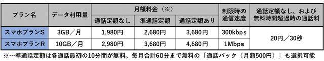 UQ mobileのスマートフォン向け料金プラン(7月17日現在)