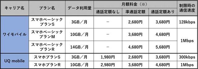 改定後のワイモバイルとUQ mobileのスマートフォン向け料金プラン比較