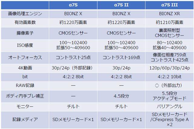 α7S、α7S II、新モデルのα7S IIIの主なスペック比較