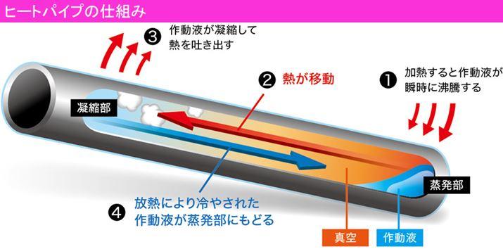 パイプ内は真空なので、100℃より低い温度で作動液が沸騰。作動液が素早く沸騰し、蒸気となってパイプ内を一気に加熱します。気体となった作動液は、上部の温度の低い部分(凝縮部)で冷やされて液体に戻るので、パイプ内の作動液がなくなることはありません。この循環を繰り返しながら加熱するのが「ヒートパイプ」です