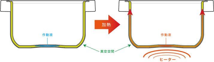 真空空間に封入された作動液が加熱されて蒸気となり、内釜上部まで一気に移動し、釜全体を加熱します
