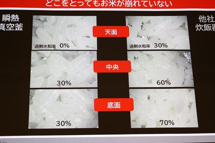 さらに、内釜全体が均一な温度で加熱されるため、内釜内のどの部分のごはんの過剰水和率が30%以下をキープしているのもポイント。過剰水和率とは、炊飯によって米が水を含む度合いを表した数値で、0~30%は粒立ちがよく、50~60%以上になるとベチャッとした食感になってしまうのだとか