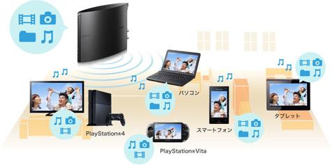 PS4やタブレット、スマートフォン、PCとも連携!写真や動画も保存できる!
