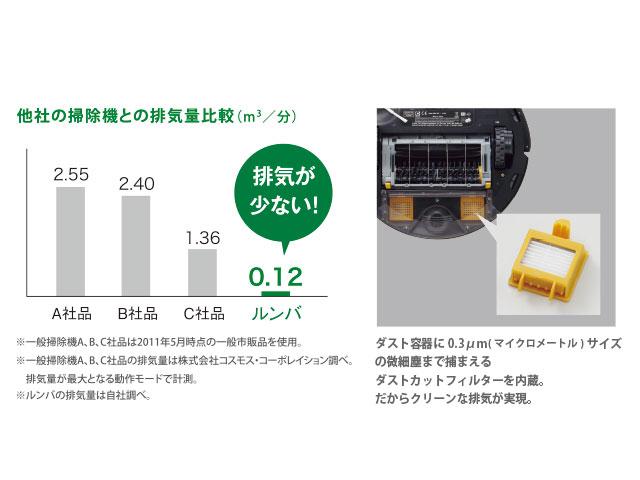 ルンバに搭載されている排気フィルターは空気清浄機でも使用されるほど、高性能なフィルターなので、排気もとてもクリーンです。