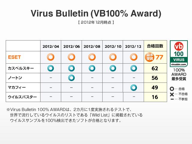 アンチウイルス業界で最も権威のある研究機関である英国のVirus Bulletinによる「ウイルス検出率100% AWARD」を最多受賞しています。