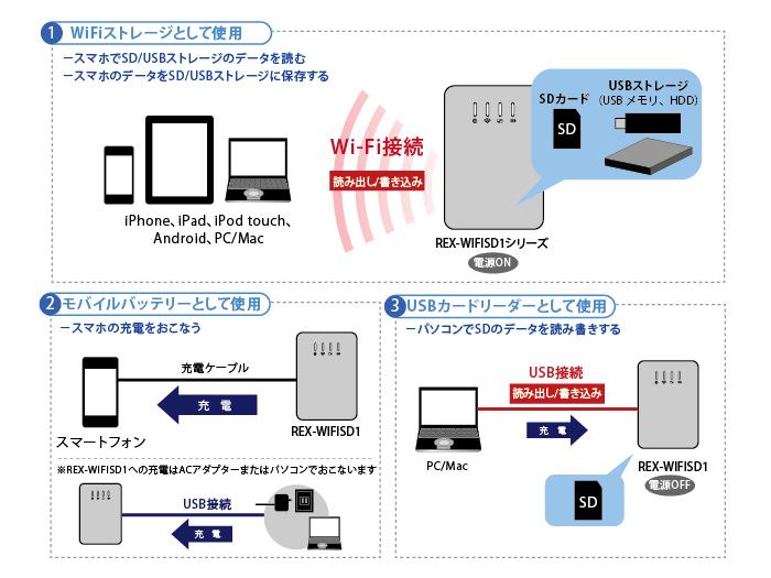 Wi-Fiストレージ・モバイルバッテリー・USBカードリーダーの3Wayで使える!