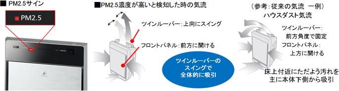 業界初(※3)「PM2.5解析プログラム」搭載