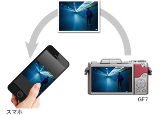 スマホとカメラがかんたんに接続できる