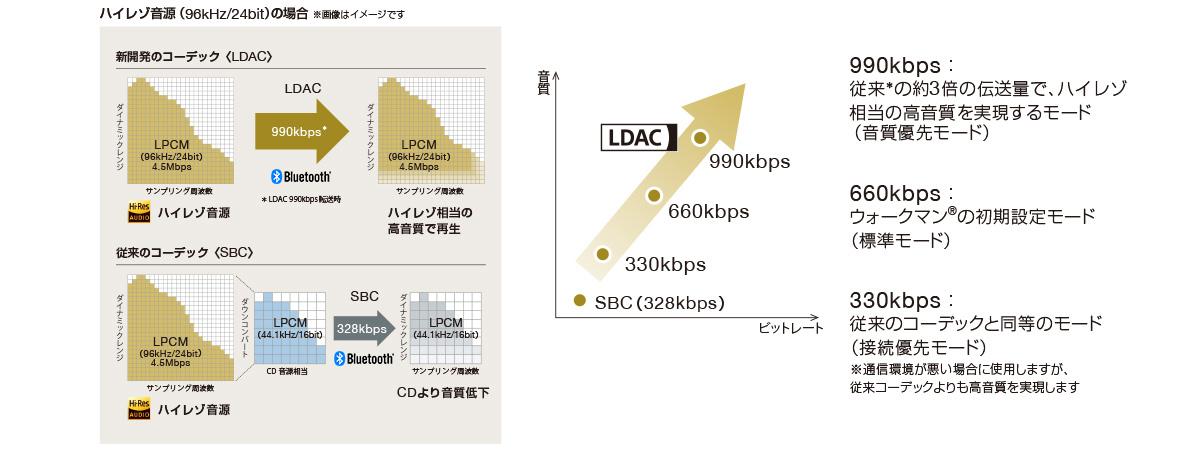 ハイレゾ対応オーディオ伝送技術「LDAC(TM)」