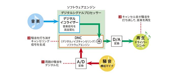 デジタルノイズキャンセリングの原理
