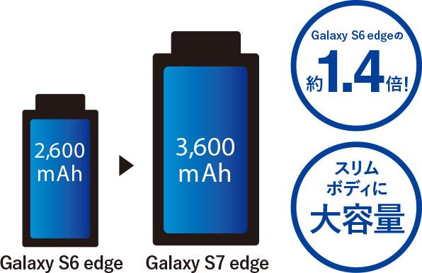 動画も音楽も長時間楽しめる ドコモ史上最大※1 3600mAh大容量バッテリー