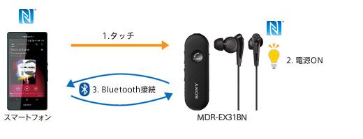 ワンタッチ接続(NFC)機能搭載