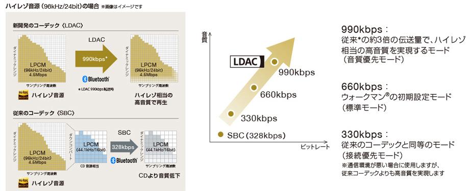 高音質コーデック「LDAC」に対応