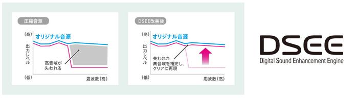圧縮音源の高音域をクリアに再現する「DSEE」搭載