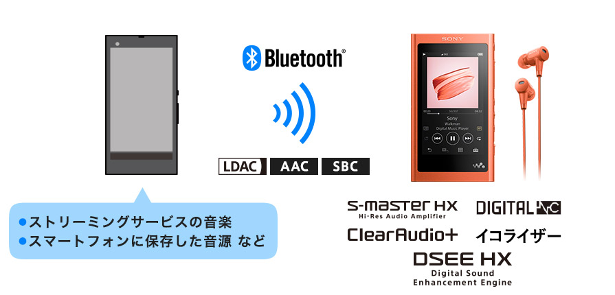 スマートフォンで聞く音楽も高音質で楽しめる