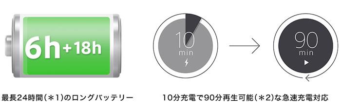 長時間の外出も安心、最長24時間(*1)のロングバッテリーライフ