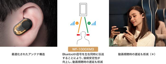 安定した接続性で動画視聴時の遅延も低減(*)