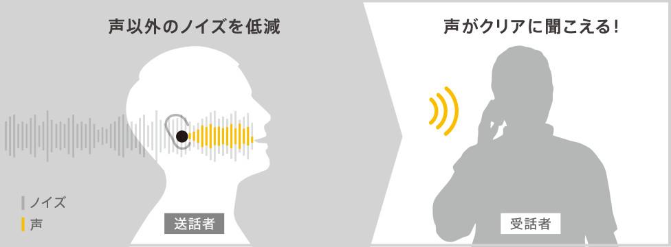 ノイズを抑えた明瞭な音声での通話が可能