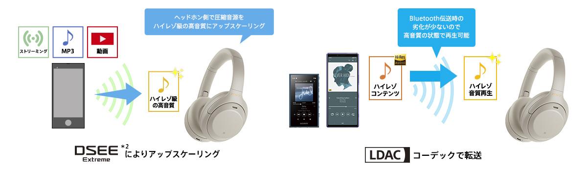 新たにAI技術を組み込んだDSEE Extreme(*1)搭載で圧縮音源もハイレゾ級(*2)高音質に
