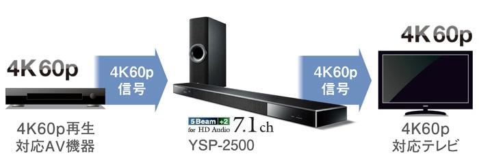 最新規格の4K60p対応HDMI端子を搭載し、HDオーディオにも対応