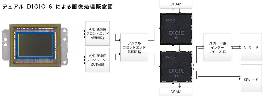 画像処理性能を追求。映像エンジンはEOS初のDIGIC 6を2基搭載。