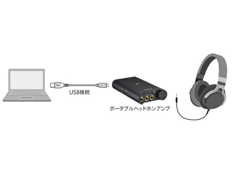 USBオーディオ対応(PCM:最大384kHz/32bit、DSD:2.8MHz、5.6MHz)
