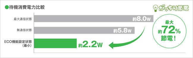 消費電力を約72%カットでがっちり節電!