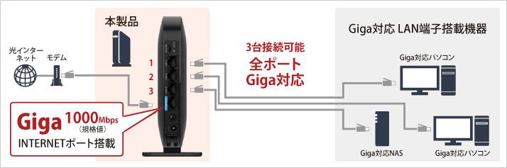安定したWi-Fi接続と「Giga」対応の有線接続