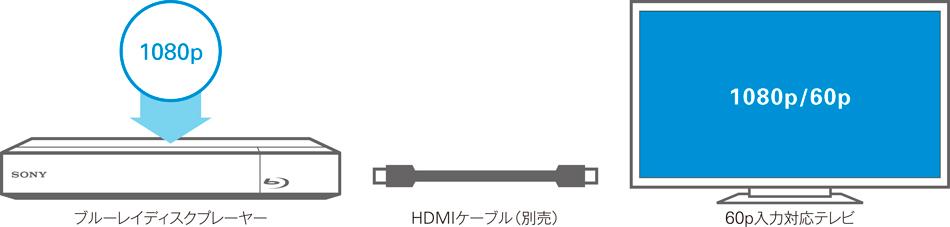 1080/60pプログレッシブハイビジョン出力
