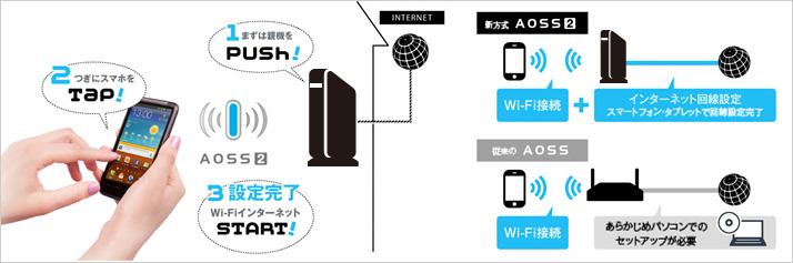 スマホだけで無線LANの初期設定ができる「AOSS2」
