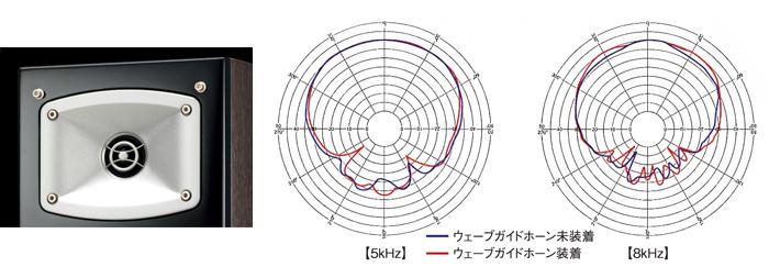 高音域の壁面反射に起因する悪影響を軽減するウェーブガイドホーン