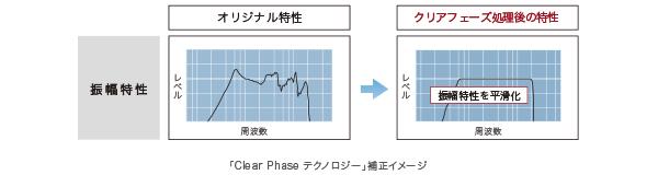 Clear Phase(クリアフェーズ) テクノロジー