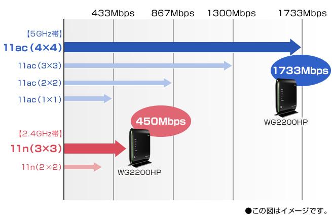 11ac&4ストリーム(4×4)対応、1733MbpsのギガスピードWi-Fi