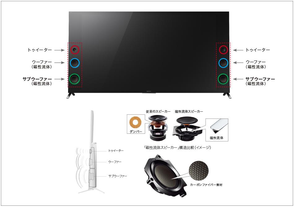 大型フロントサイドスピーカーを搭載し、高画質な4K映像にふさわしい高音質で映像と音の一体感を生み出す