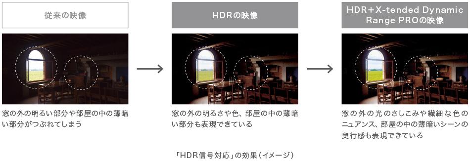 HDR信号に対応(*)。さらに高画質技術によって、映像本来の明るさ、コントラスト、鮮やかな色を再現