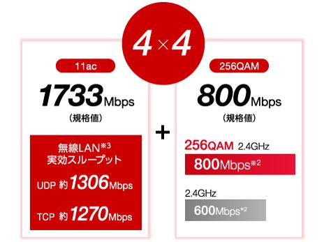 11ac&256QAMと4x4アンテナで、 バッファロー史上最速※1の通信性能を実現