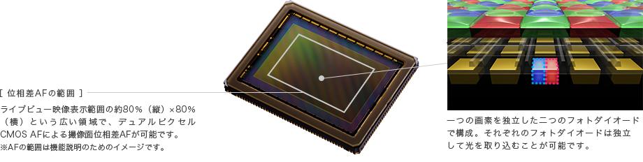 デュアルピクセル CMOS AF