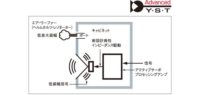 サイズを超えた重低音再生を可能にする独創のA-YST�U方式