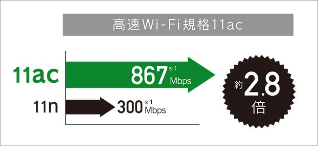 快適なWi-Fi規格「11ac」に対応