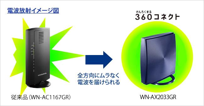 360度全方向に電波の死角を作らない「360コネクト」技術