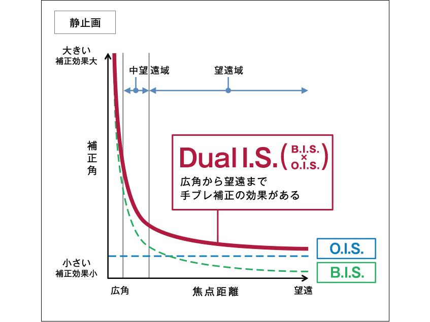 新開発手ブレ補正システム「Dual I.S.2」