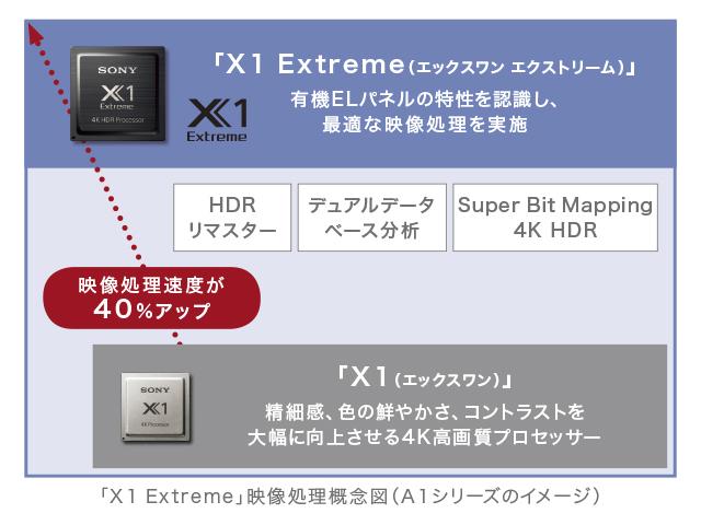 ソニーのテレビ史上最高画質モデル「Z9Dシリーズ」にも搭載の4K高画質プロセッサー