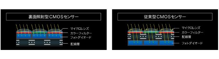 裏面照射型CMOSセンサーはフォトダイオード上に光の進入を妨げるものがなく入射光は効率的にフォトダイオードに到達します。また配線に電気抵抗値の低い銅素材を採用。高速読み出し、低消費電力に貢献しています