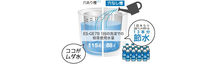 【節水】ムダ水がたまらず、少ない水でしっかり洗浄!