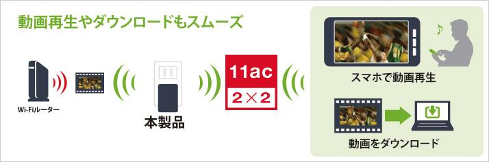 次世代高速Wi-Fi規格11acに対応