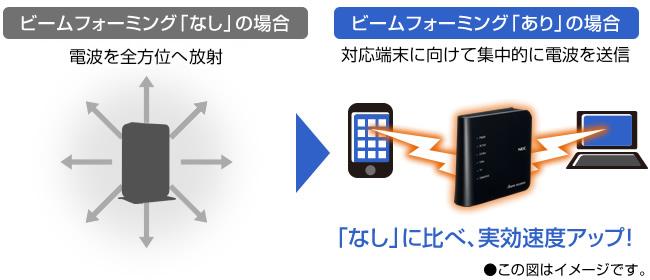 【ビームフォーミング】で高速通信